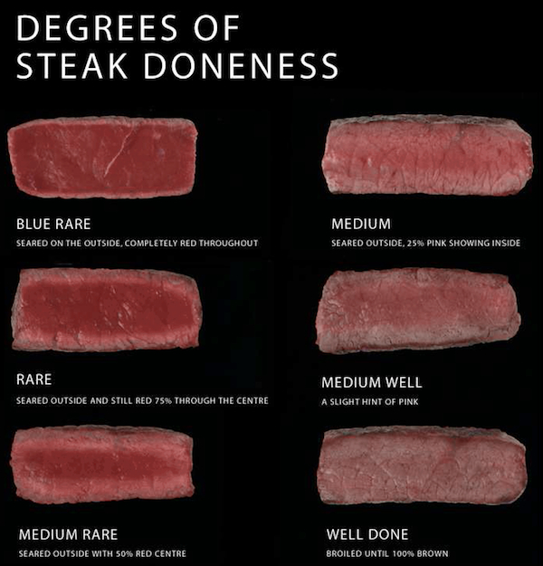 A visual cutaway guide on steak doneness