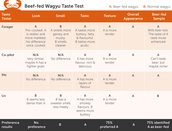 Carlton Draught beer-fed Wagyu taste-test results